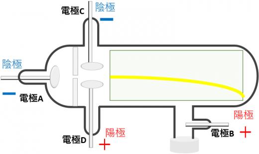 クルックス管と垂直電流2