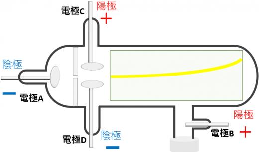 クルックス管と垂直電流1