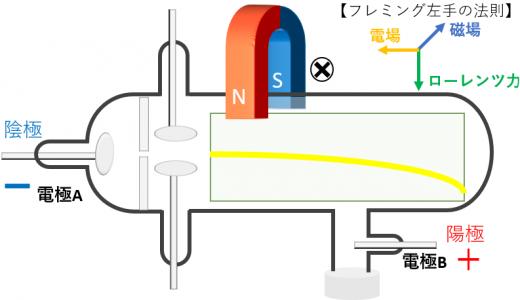 クルックス管と磁場