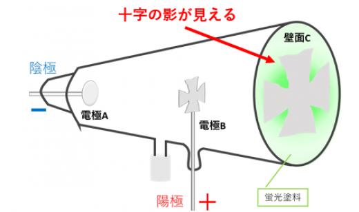 クルックスの十字蛍光1