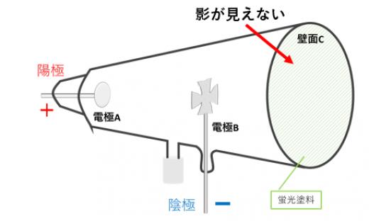 クルックスの十字蛍光2