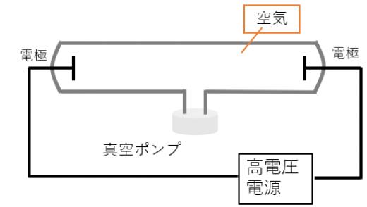 真空放電の観察1