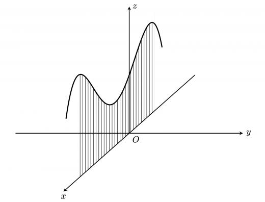 線積分のイメージ・普通の積分の場合