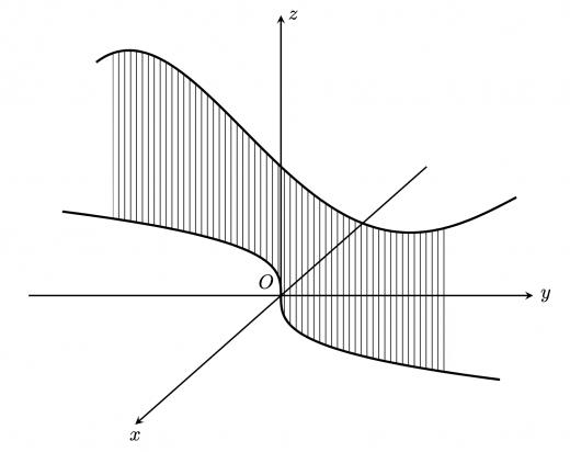 線積分のイメージ・スカラー場における線積分