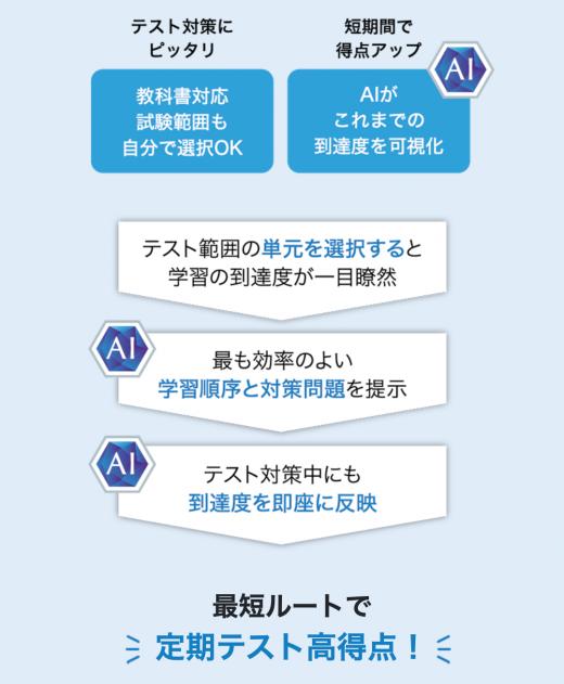 タブレットコースの特徴である復習プログラム