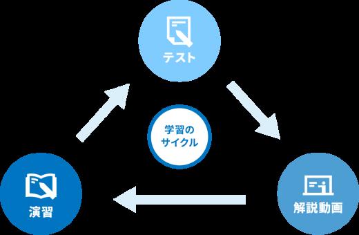 河合塾One学習サイクルの画像