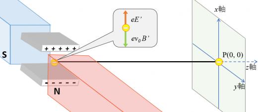 電子の初速度