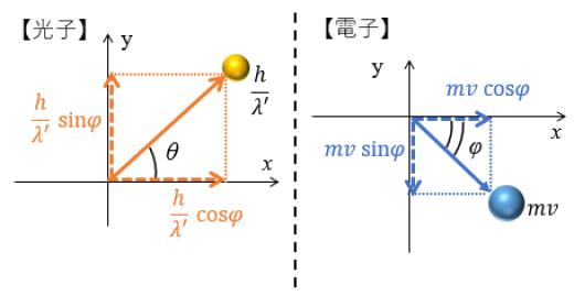 コンプトン効果の運動量分解