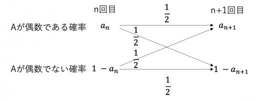 確率漸化式 遷移図1