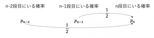確率漸化式 遷移図3