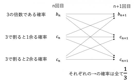 確率漸化式 遷移図2