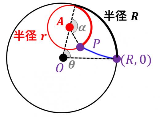 ハイポサイクロイドの式の導出