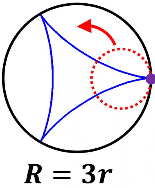 ハイポサイクロイドの例:デルトイド