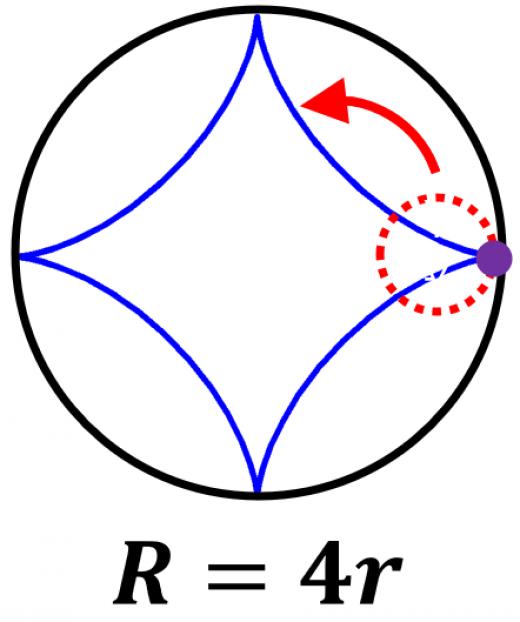 ハイポサイクロイドの例:アステロイド