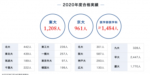 Z会の2020年度の合格実績