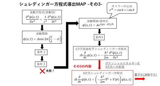 シュレディンガー方程式の導出過程3