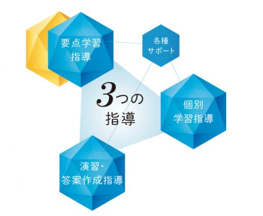 Z会中学受験コースの特徴