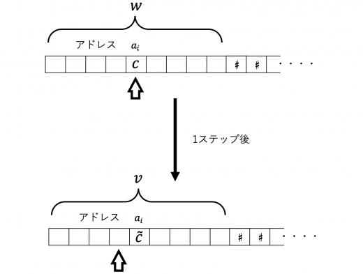 1ステップの計算の例