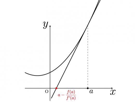 ニュートン法の漸化式