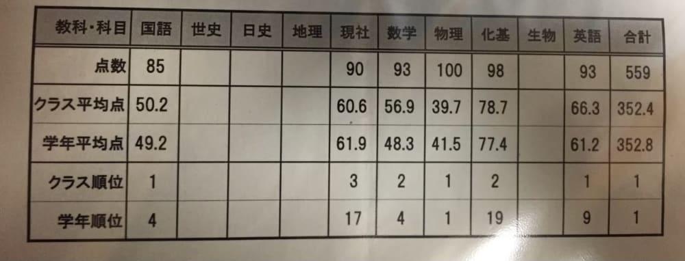 高校時代の成績表