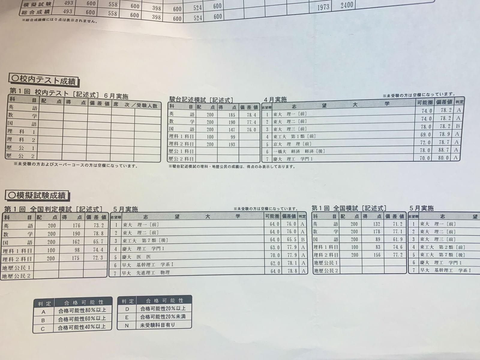 前期の模擬試験の成績一覧