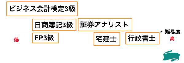 FP3級の難易度を他資格と比較