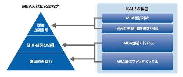 河合塾KALSのカリキュラムの特徴