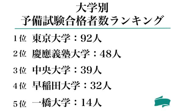 大学別予備試験合格者数ランキング