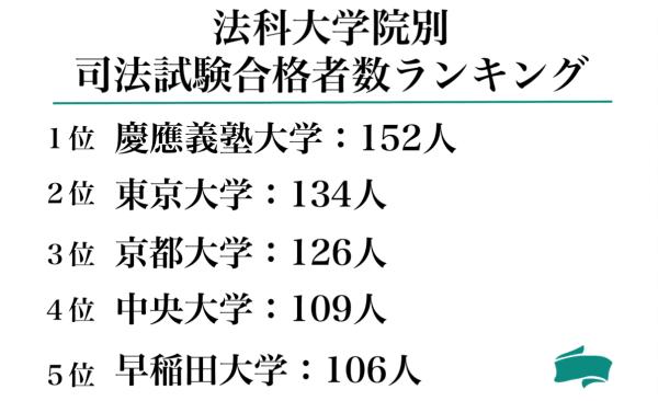 法科大学院別司法試験合格者数ランキング