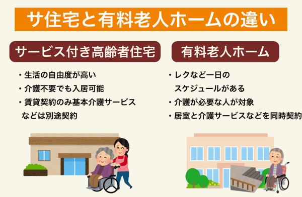 サ高住と有料老人ホームの違い