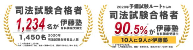 伊藤塾の2020年度合格実績