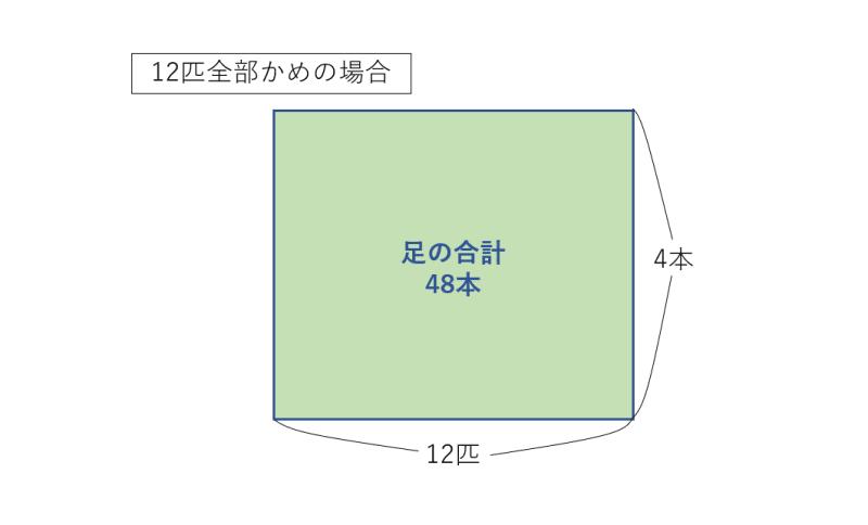 全部かめの場合の面積図
