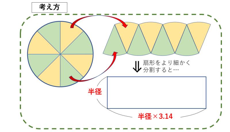 円の考え方