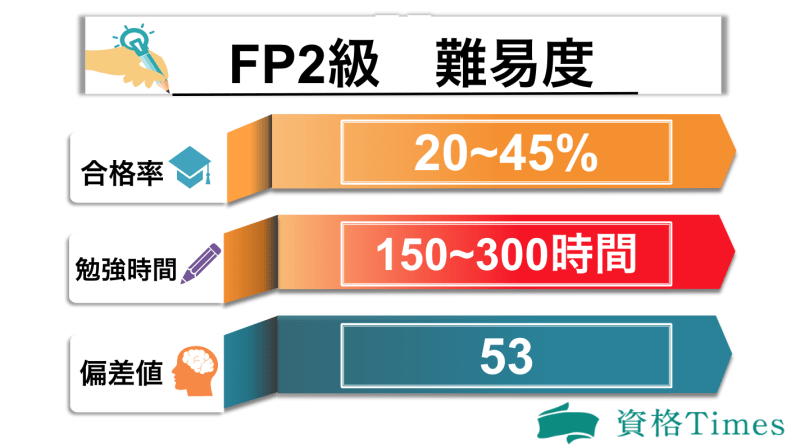FP2級の難易度表