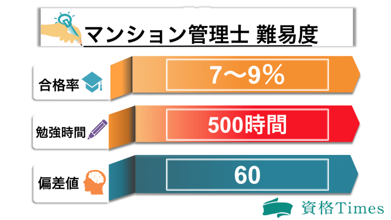 マンション管理士の難易度表