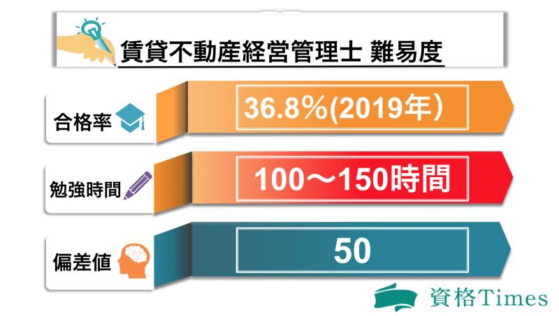 賃貸不動産経営管理士の難易度表