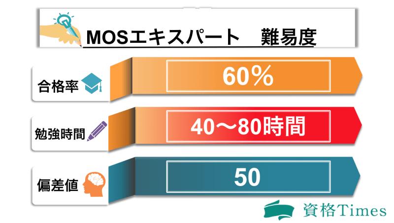 MOSエキスパートの難易度表