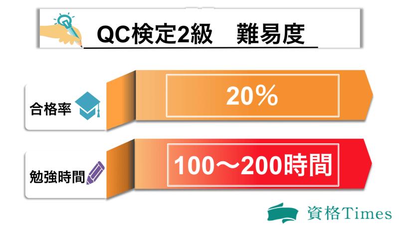 QC検定2級の難易度表