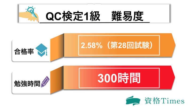 QC検定1級の難易度表