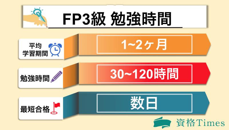 FP3級の勉強時間表