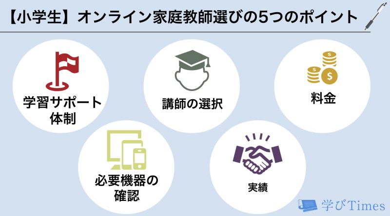 小学生向けオンライン家庭教師選びのポイントの画像
