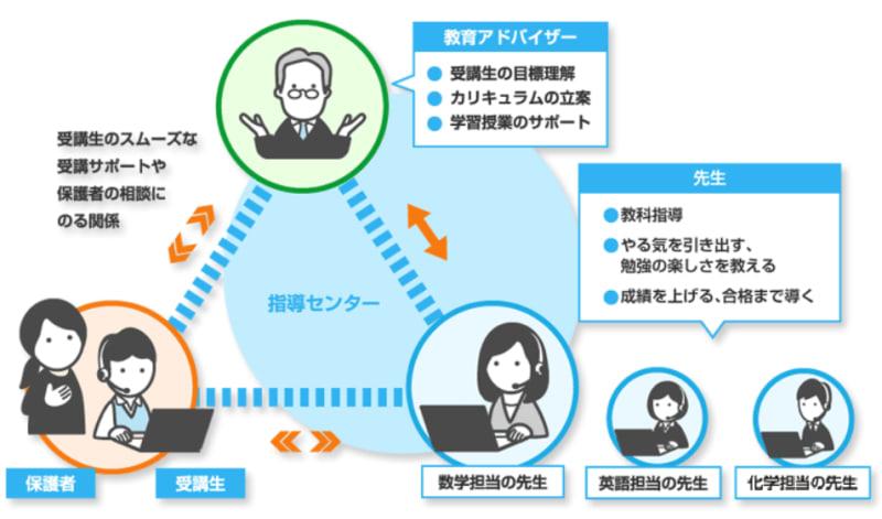 指導センターの説明画像