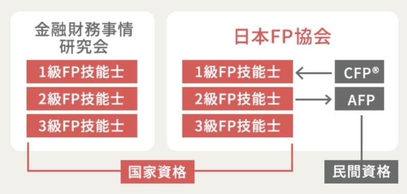 AFP 構造図