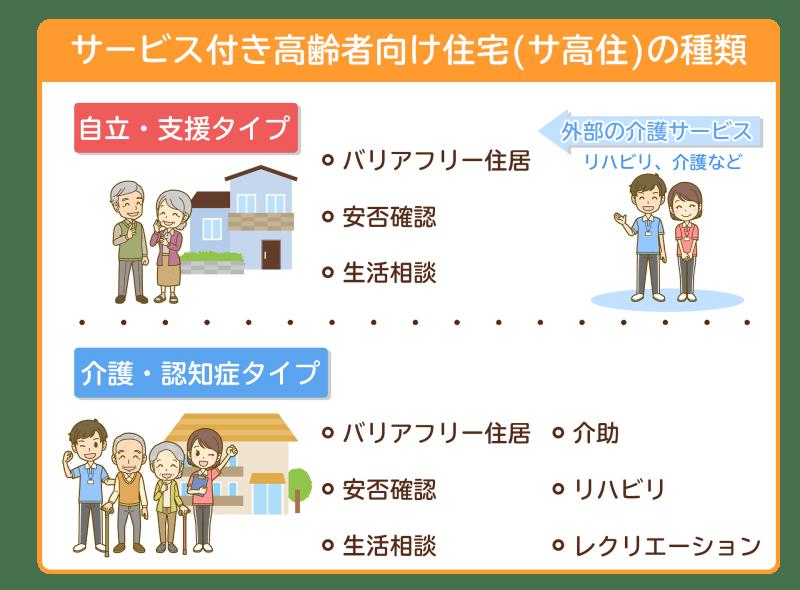 サービス付き高齢者向け住宅の種類