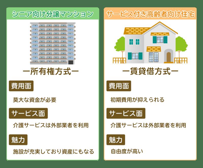 サ高住とシニア向け分譲マンションの比較