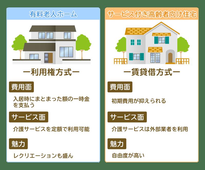サ高住と有料老人ホームの比較