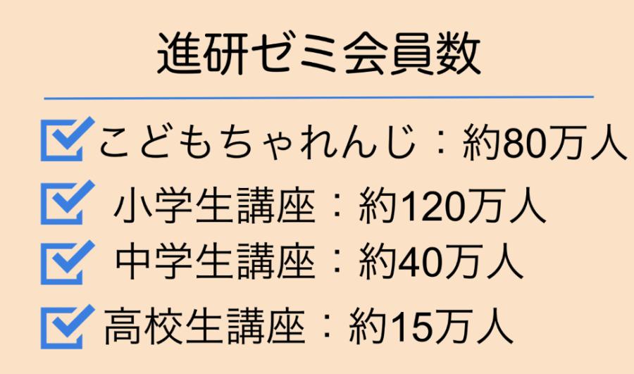 進研ゼミ会員数