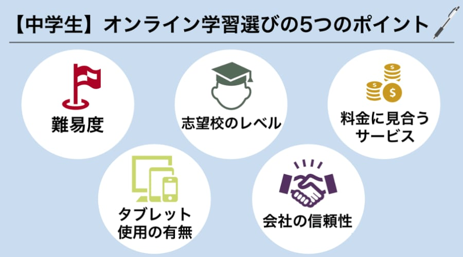 中学生のオンライン学習の選び方のポイント