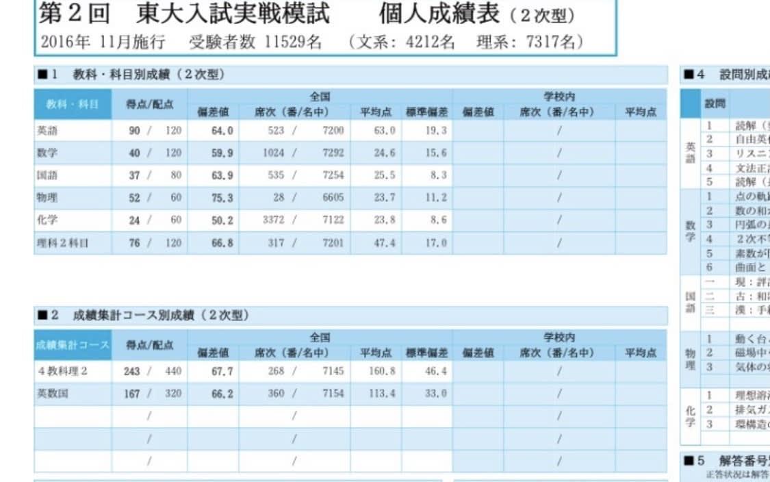 東大入試実践模試の成績表