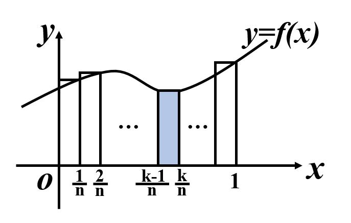 区分求積法の考え方